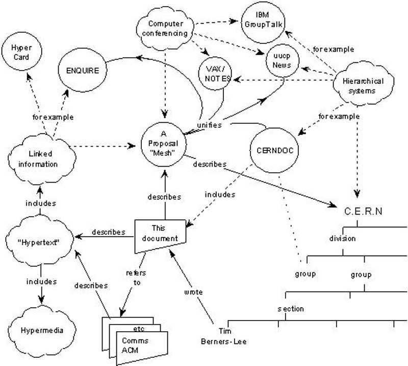 "Diagram from ""Information Management: A Proposal""