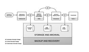 An early diagram of the proposed CHM Digital Repository Infrastructure.