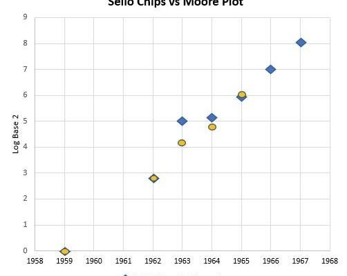 Figure 5b. Sello chips superimposed on Moore 1965 plot.