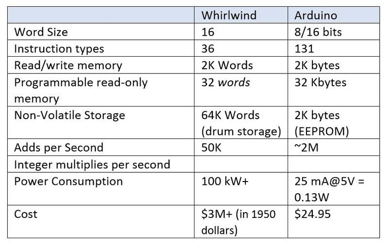 Figure 6: Datasheet comparison of Whirlwind and Arduino.