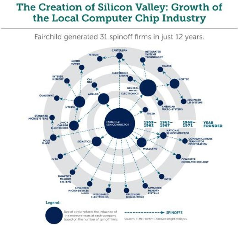 "Source: ""Lessons from Silicon Valley"" by Endeavor Insights"