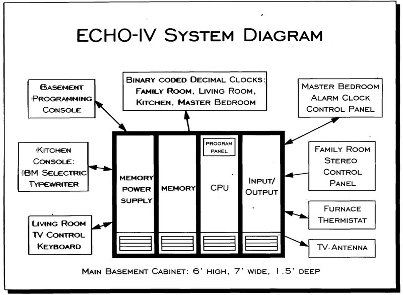 The Echo Iv Home Computer 50 Years Later Chm Blog Switch Wiring Diagram Main System