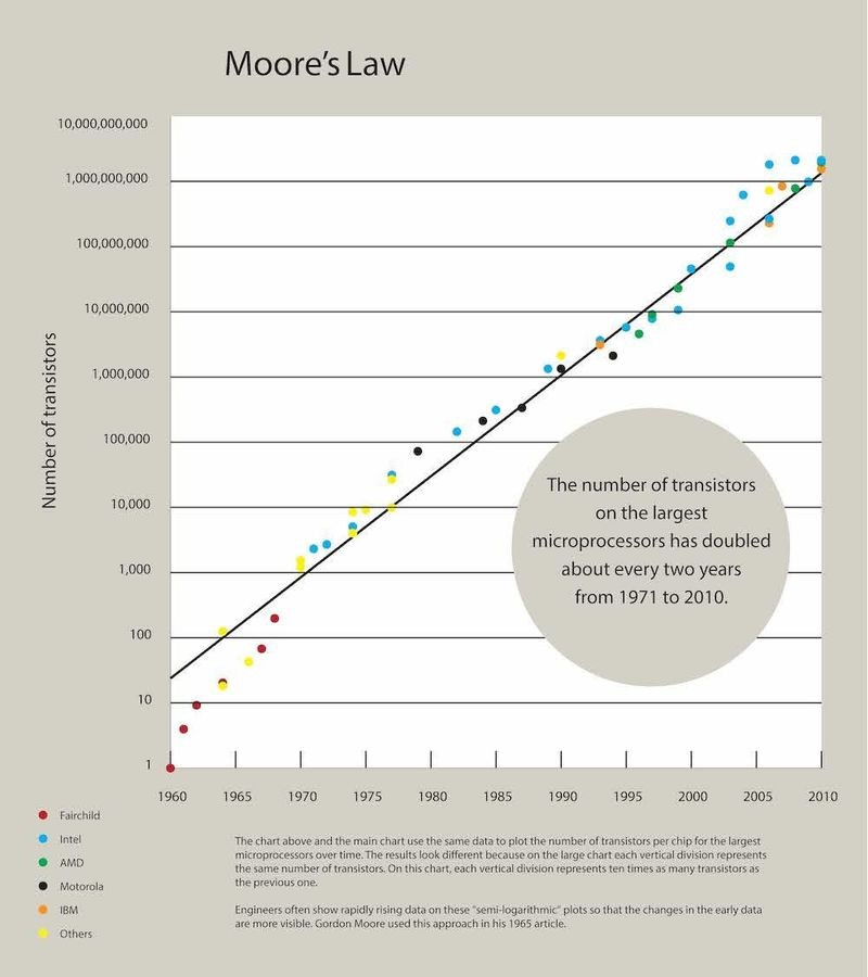 "Moore's ""Law"" plot of the number of transistors per chip for the largest microprocessors introduced each year from 1971 to 2010."