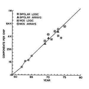 Actual component count in 1975 compared to 1965 prediction. From: IEEE, IEDM Tech Digest (1975)