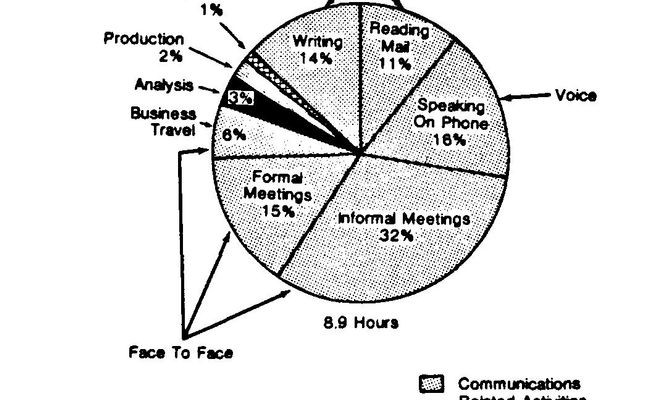 "Toong and Gupta's diagram of the proportion of an ""executive's"" time spent in meetings.