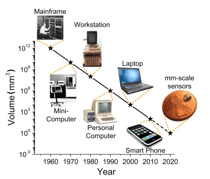 The World's Smallest Computer | @CHM Blog | Computer ...