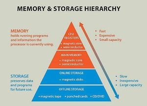 The Computer Memory & Storage Hierarchy