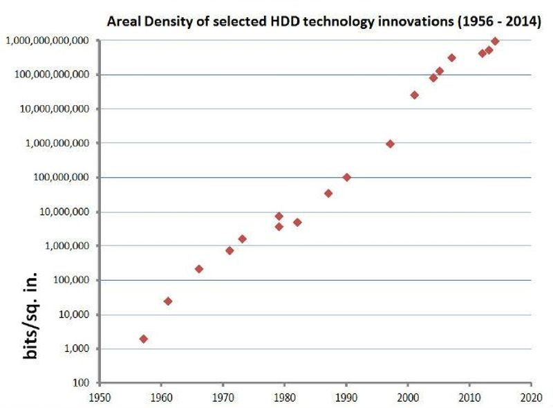 Areal density of selected hard disk drive technology innovations (1956 to 2014)