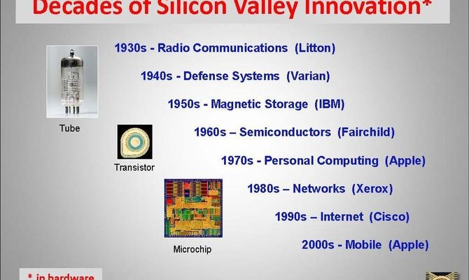 Dominant new hardware technology businesses by decade, 1930–2000Source: David A. Laws