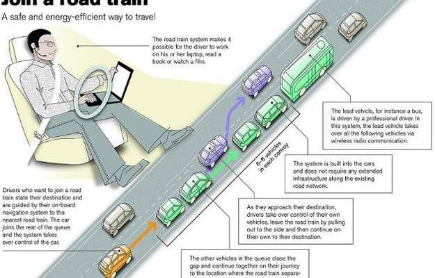 "Road train/convoy. For many decades science fiction and futurists alike have portrayed the benefits of ""platooning"" cars together into tight virtual trains, saving both space and fuel since close following reduces wind resistance for the car behind. Credit: © SARTRE-Consortium"