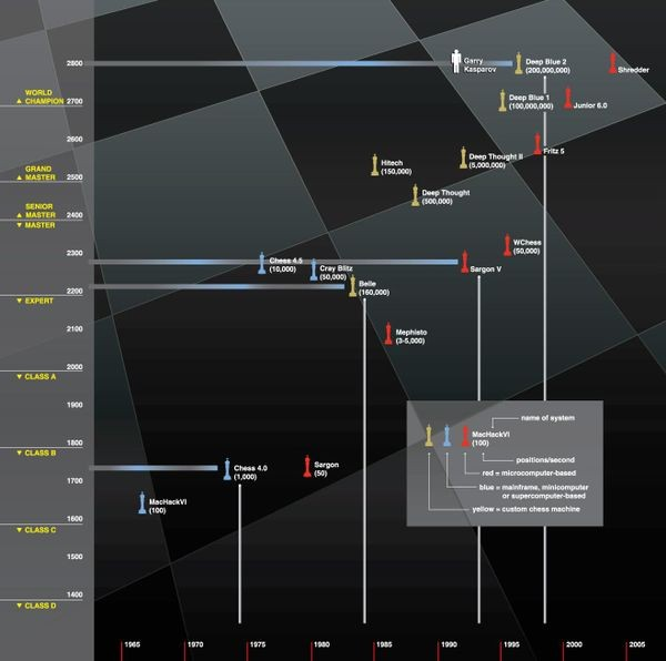 Timeline of sample computer chess systems and their equivalent ratings over time