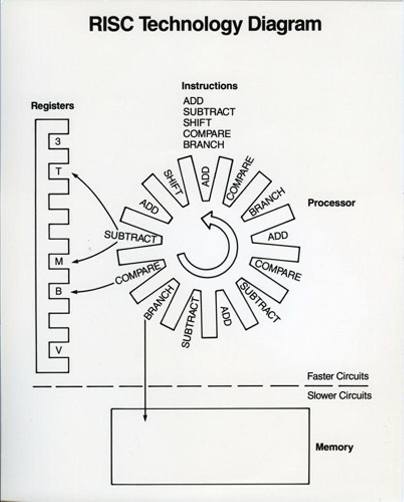 IBM RISC Technology diagram, ca. 1982