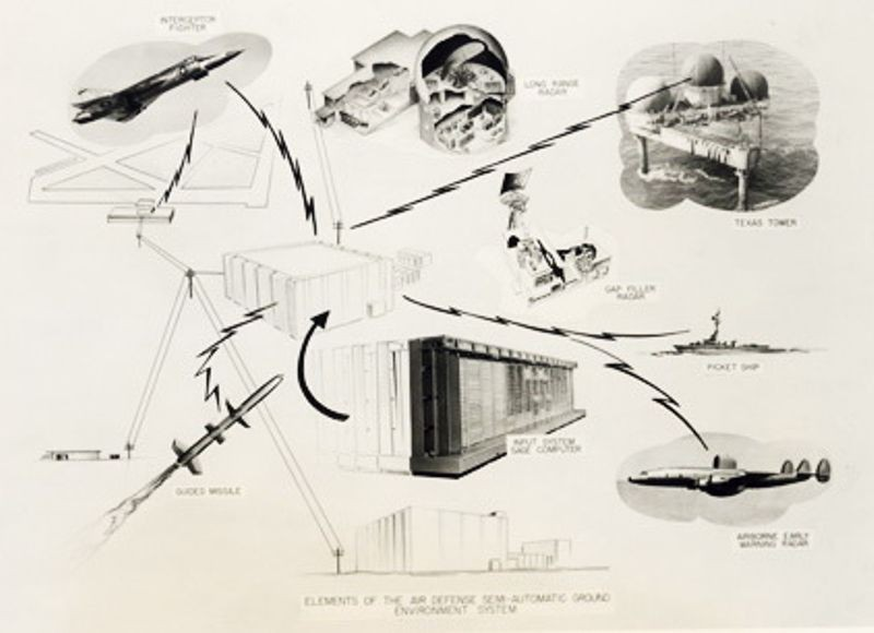 SAGE Air Defense System diagram, ca. 1958