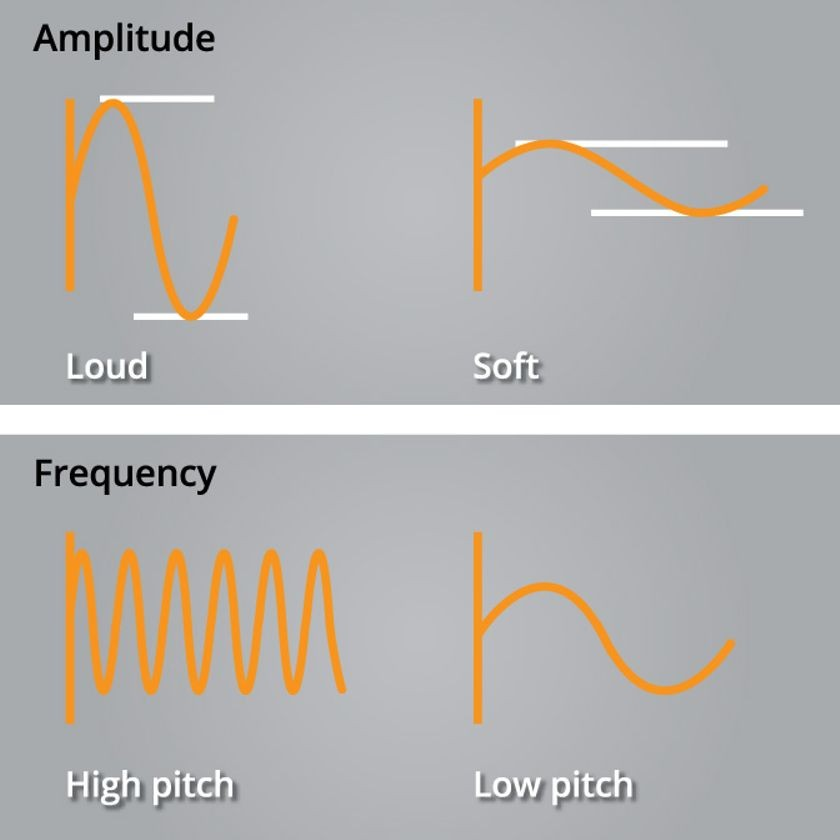 Sound waves, frequency, and amplitude
