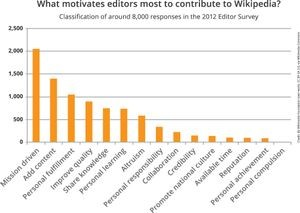 Editor survey, 2012