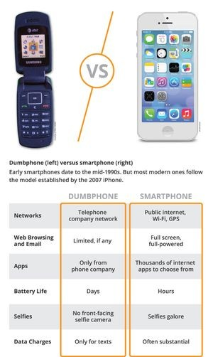 Dumbphone (left) versus smartphone (right)