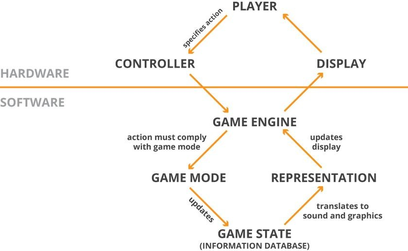 Massively Multiplayer Online Role-Playing Game (MMORPG) interaction (player's perspective)
