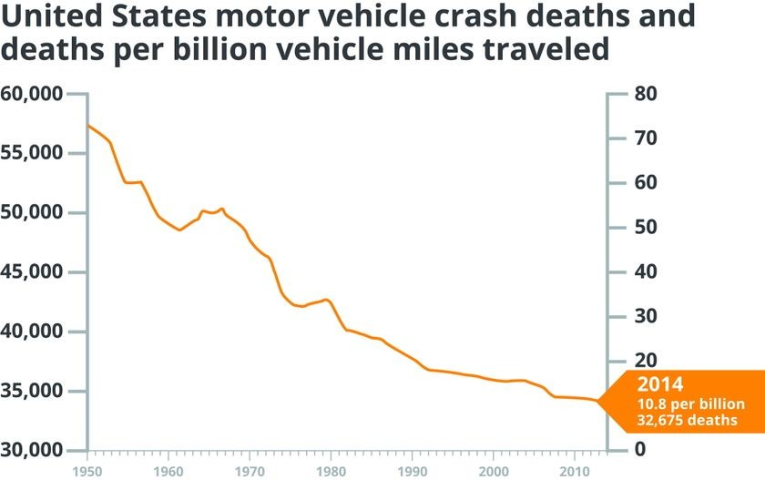 Deaths per billion miles traveled, 2014