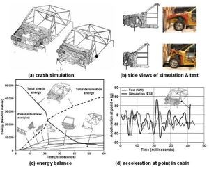 Comparison of simulated and physical crash test results of VW Polo simulation, 1986
