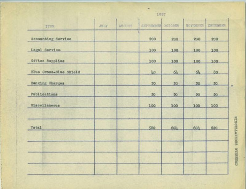 Budgets from July to December 1957