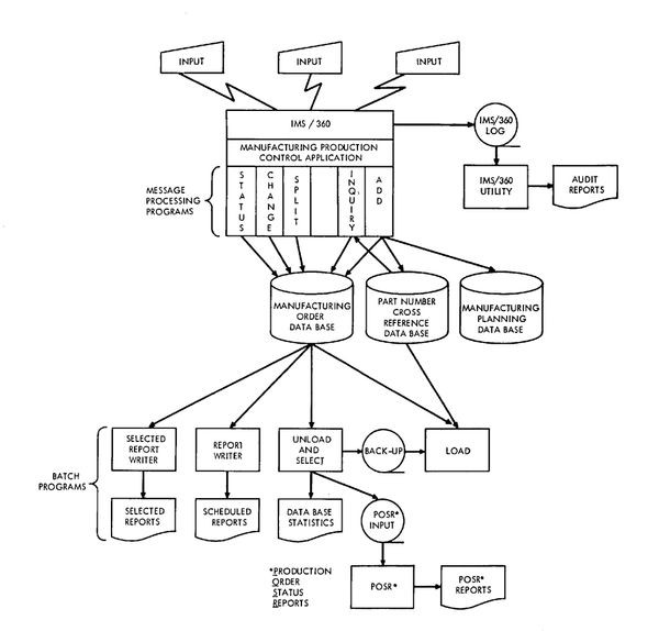IMS database system schematic from an early manual - CHM ... on