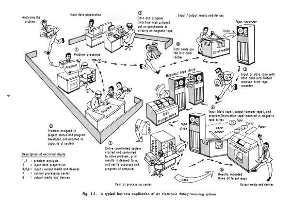 the first mainframes