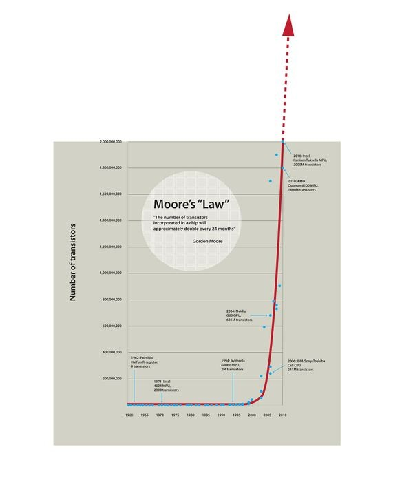 Moore's Law - CHM Revolution