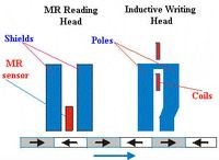 MR Read Head with Inductive Write Head