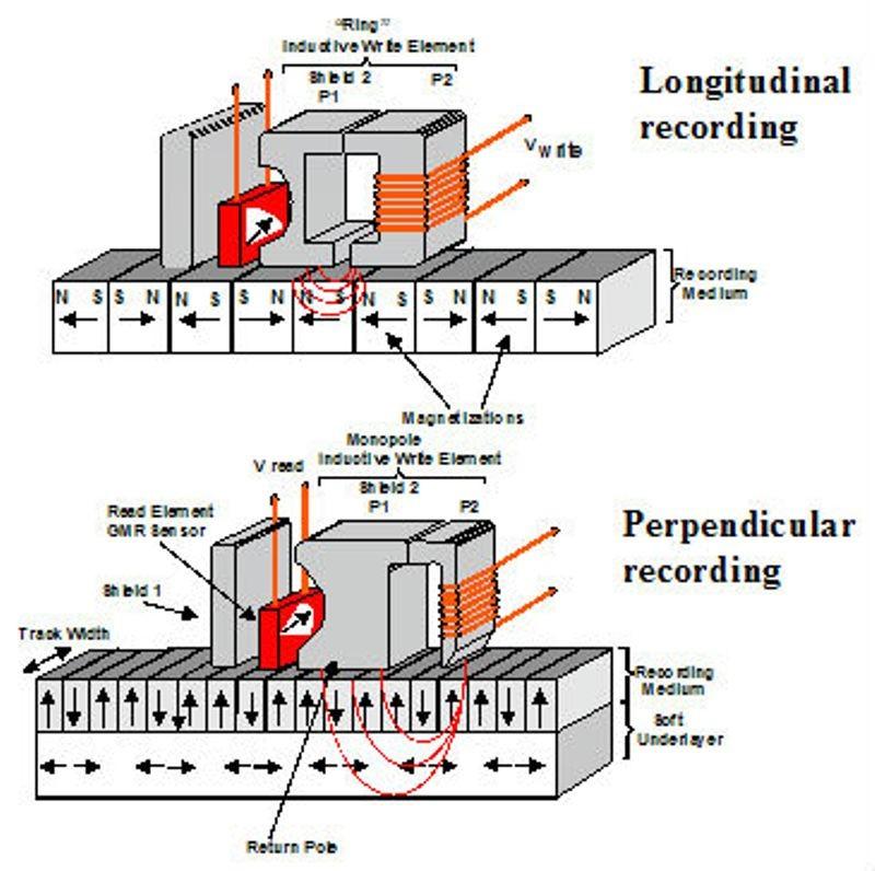 perpendicular recording