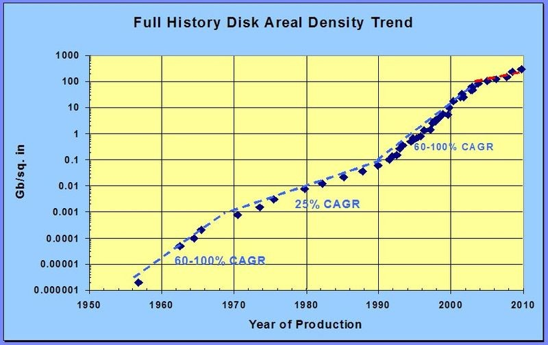 2014 hdd areal density reaches 1 terabit sq in the storage