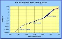 Disk Areal Density Trend 1957–2010