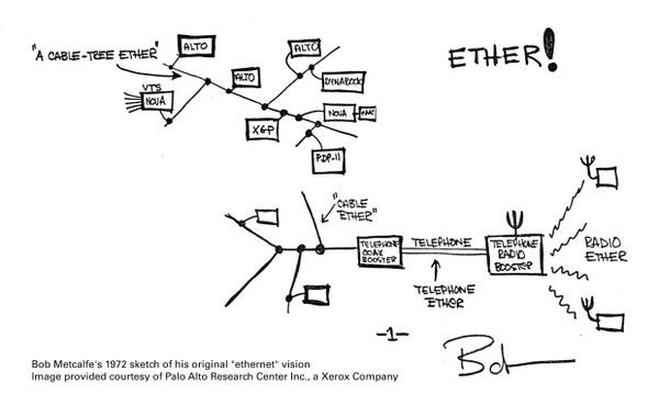 Robert Metcalfe's Original Ethernet memo